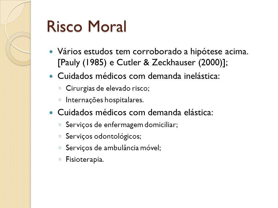 Risco Moral Vários estudos tem corroborado a hipótese acima. [Pauly (1985) e Cutler & Zeckhauser (2000)];